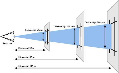 Microbus läsavståndstabell LED-displays