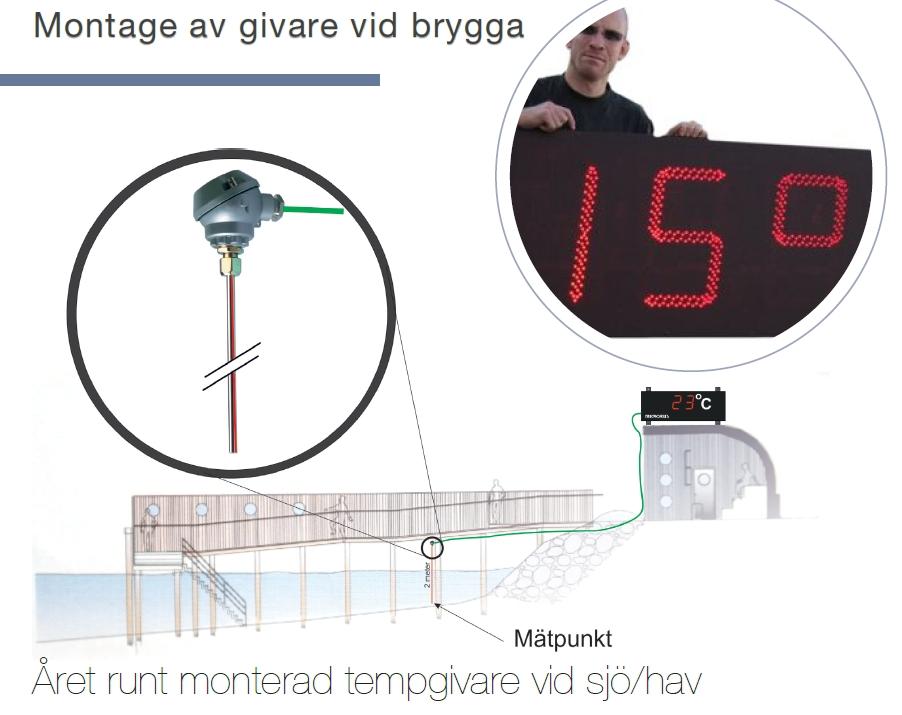 Temperatur - mäta vattentemp i hav och sjö - Microbus